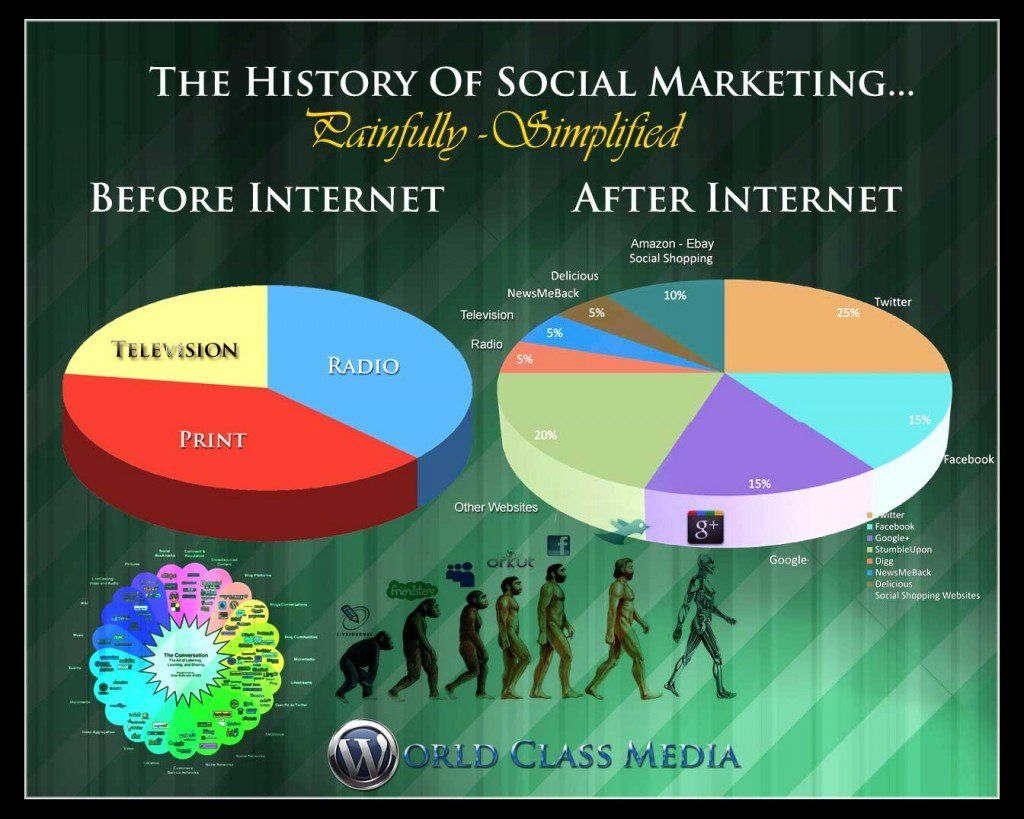 Social Marketing Info Graphic