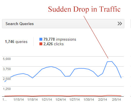 drop in traffic GWT SEO How To Find WHY Traffic Dropped in Google and Bing!